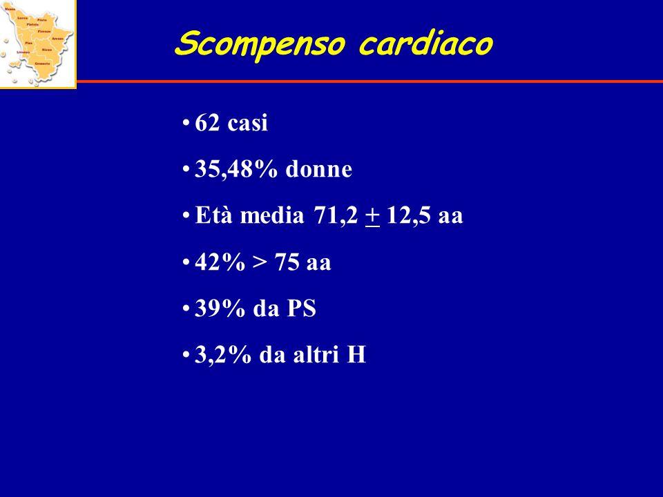 Scompenso cardiaco 62 casi 35,48% donne Età media 71,2 + 12,5 aa