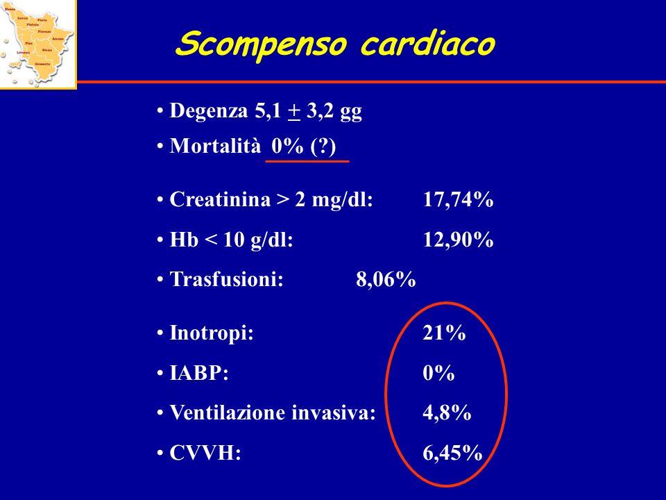Scompenso cardiaco Degenza 5,1 + 3,2 gg Mortalità 0% ( )