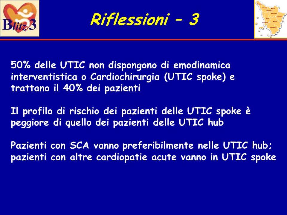 Riflessioni – 3 50% delle UTIC non dispongono di emodinamica interventistica o Cardiochirurgia (UTIC spoke) e trattano il 40% dei pazienti.
