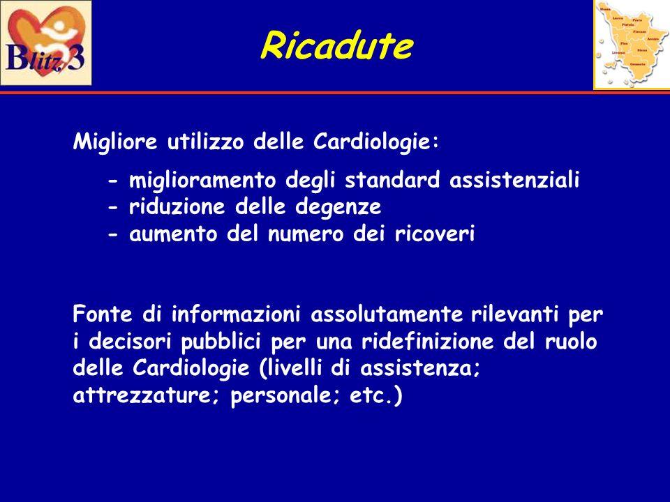 Ricadute Migliore utilizzo delle Cardiologie: