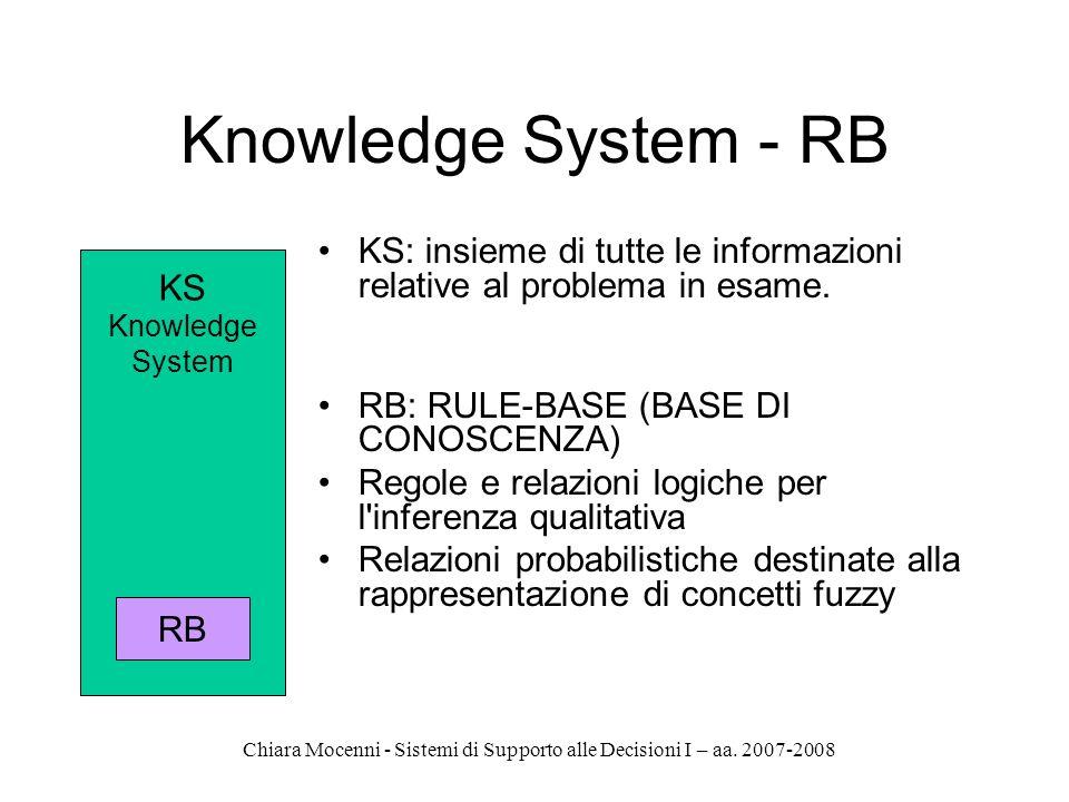 Knowledge System - RB KS: insieme di tutte le informazioni relative al problema in esame. RB: RULE-BASE (BASE DI CONOSCENZA)