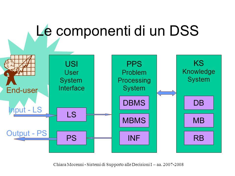 Le componenti di un DSS USI PPS KS End-user DBMS DB Input - LS LS MBMS