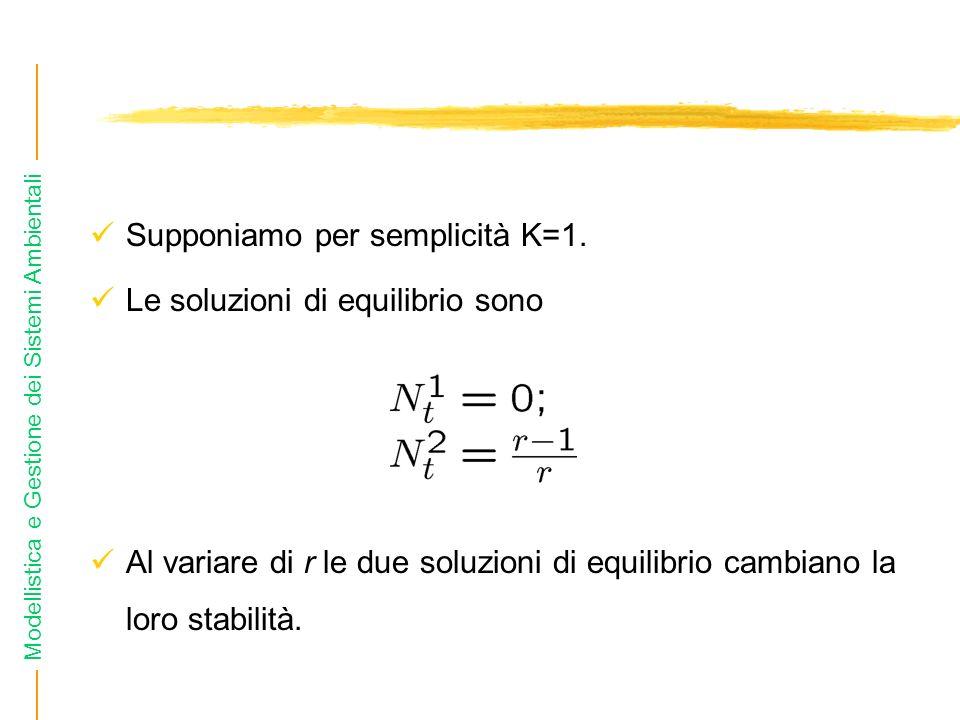 Supponiamo per semplicità K=1.