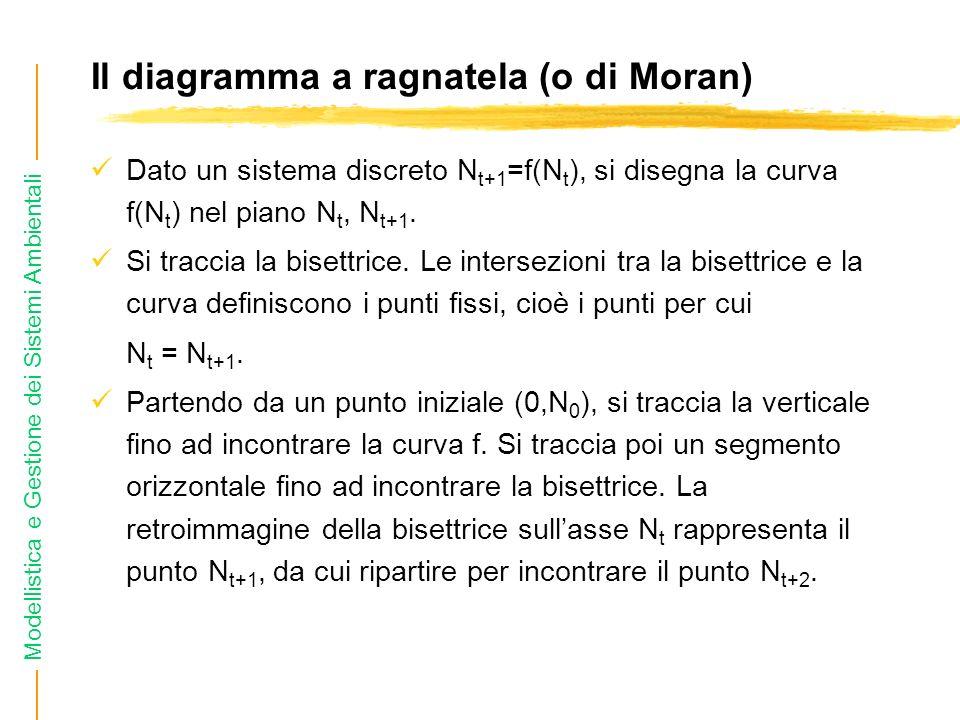 Il diagramma a ragnatela (o di Moran)