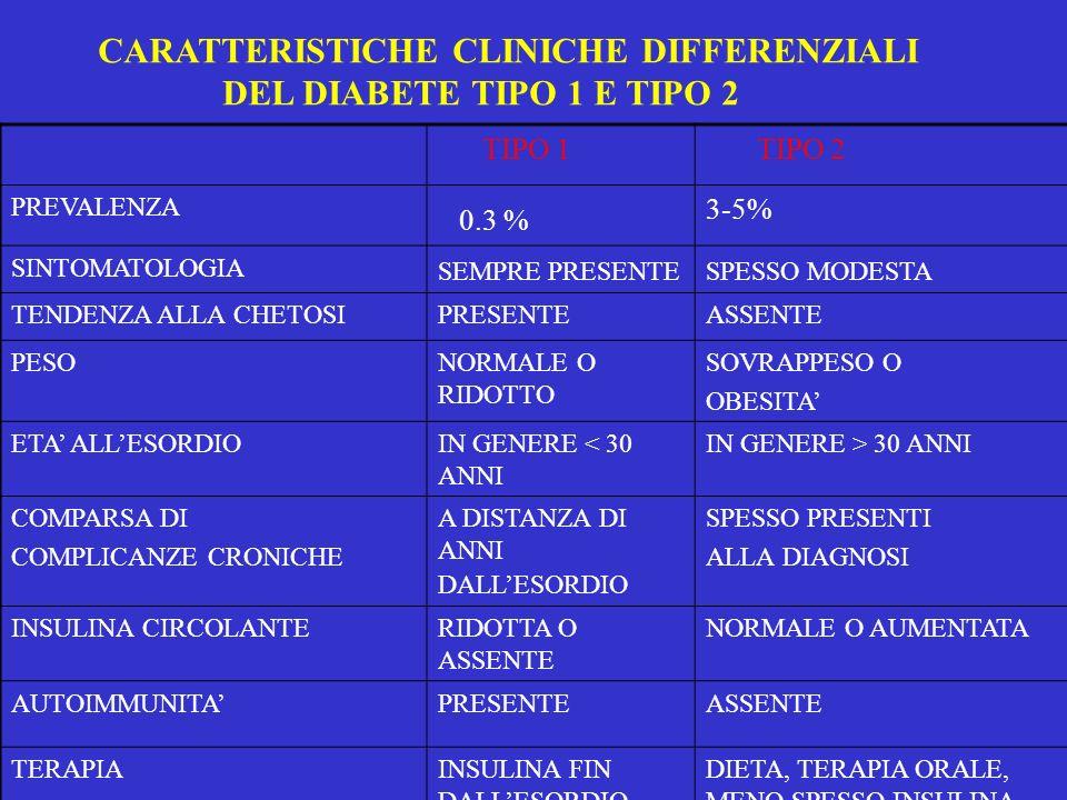 0.3 % CARATTERISTICHE CLINICHE DIFFERENZIALI