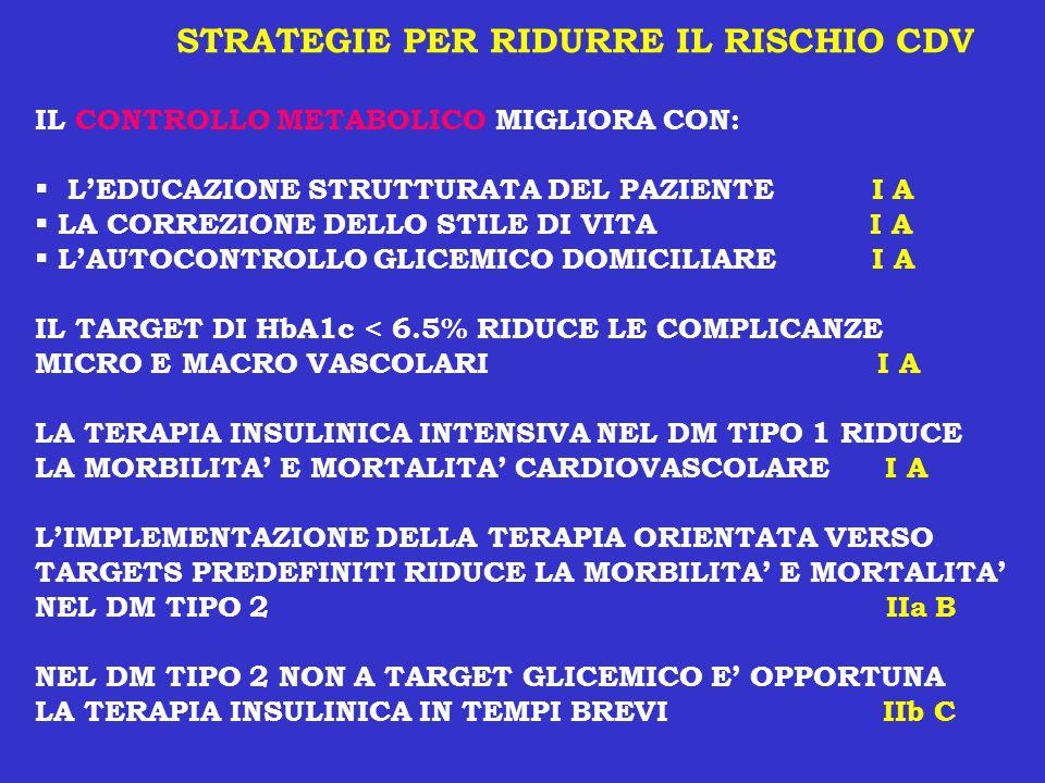 STRATEGIE PER RIDURRE IL RISCHIO CDV