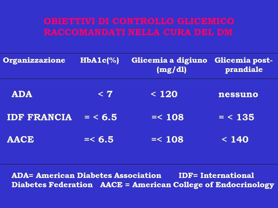 OBIETTIVI DI CONTROLLO GLICEMICO RACCOMANDATI NELLA CURA DEL DM