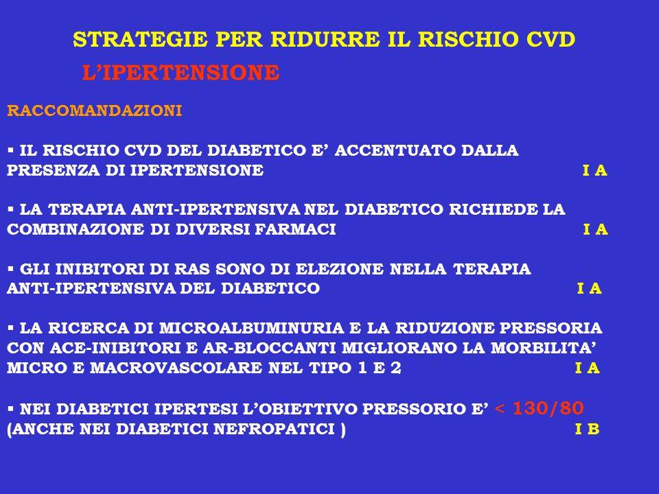 STRATEGIE PER RIDURRE IL RISCHIO CVD L'IPERTENSIONE