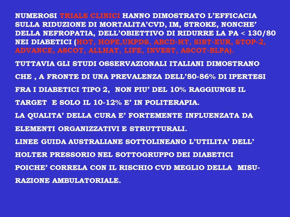 NUMEROSI TRIALS CLINICI HANNO DIMOSTRATO L'EFFICACIA SULLA RIDUZIONE DI MORTALITA'CVD, IM, STROKE, NONCHE' DELLA NEFROPATIA, DELL'OBIETTIVO DI RIDURRE LA PA < 130/80 NEI DIABETICI (HOT, HOPE,UKPDS, ABCD-HT, SIST-EUR, STOP-2, ADVANCE, ASCOT, ALLHAT, LIFE, INVEST, ASCOT-BLPA).
