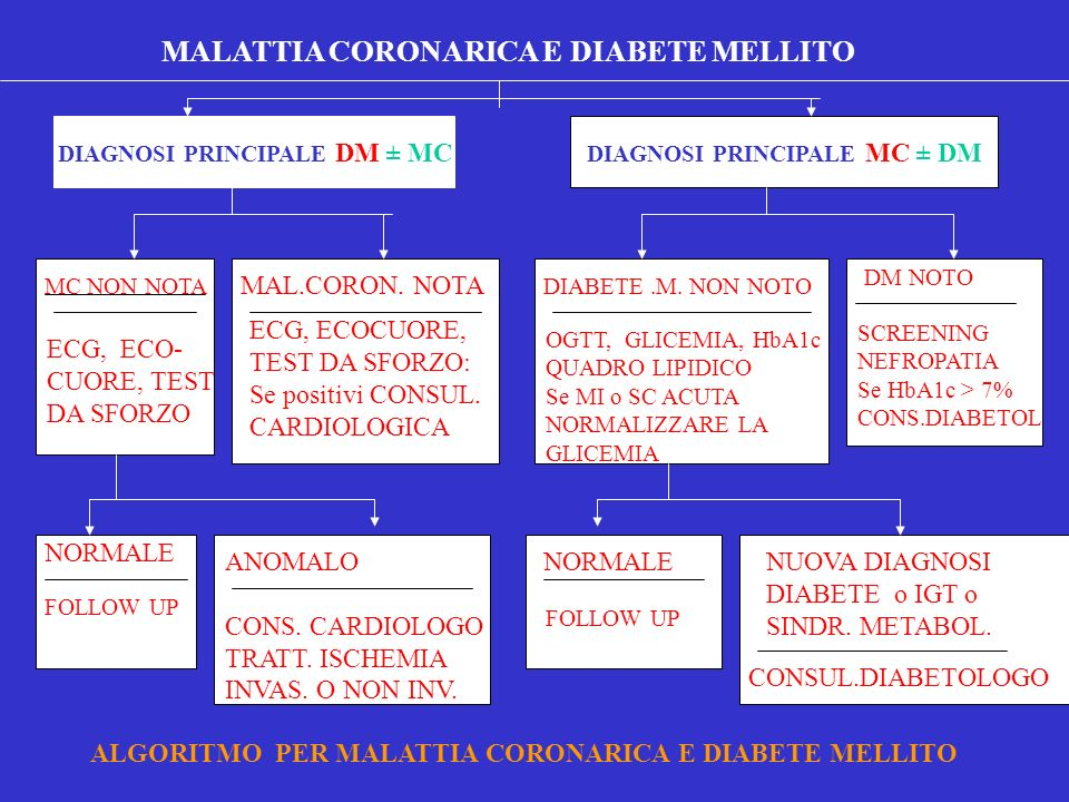 DIAGNOSI PRINCIPALE MC ± DM