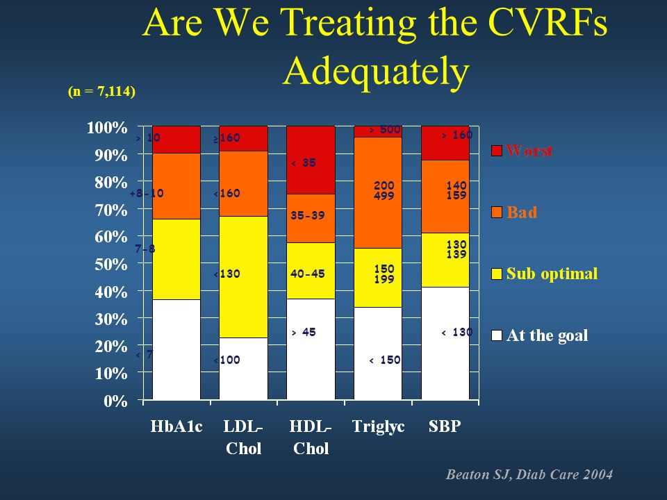 Are We Treating the CVRFs Adequately