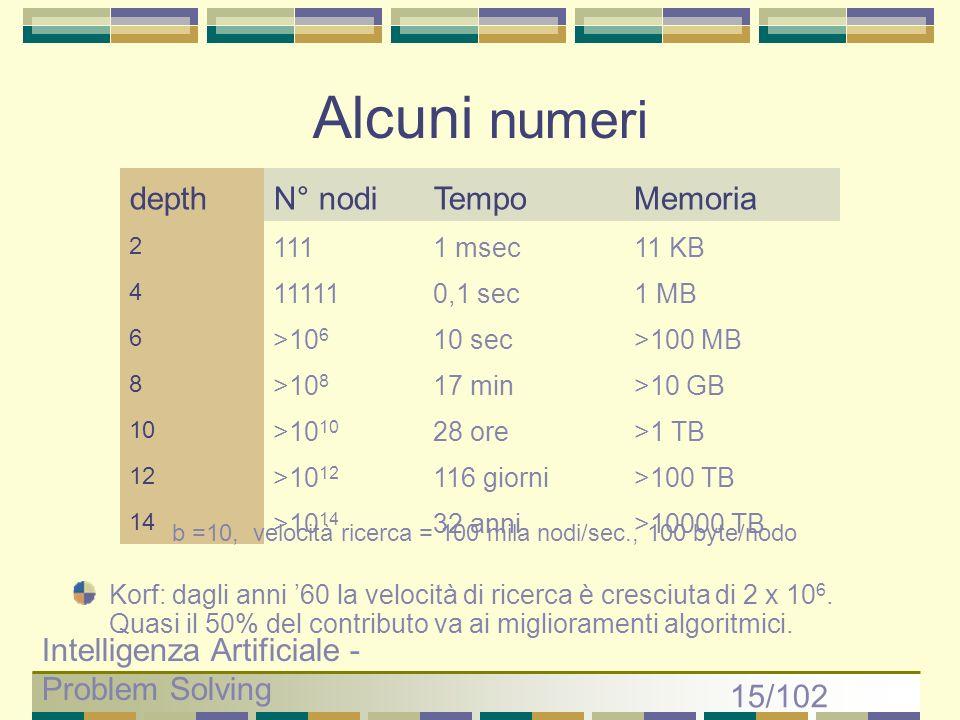 Alcuni numeri depth N° nodi Tempo Memoria