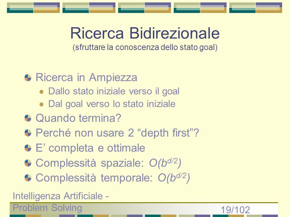 Ricerca Bidirezionale (sfruttare la conoscenza dello stato goal)
