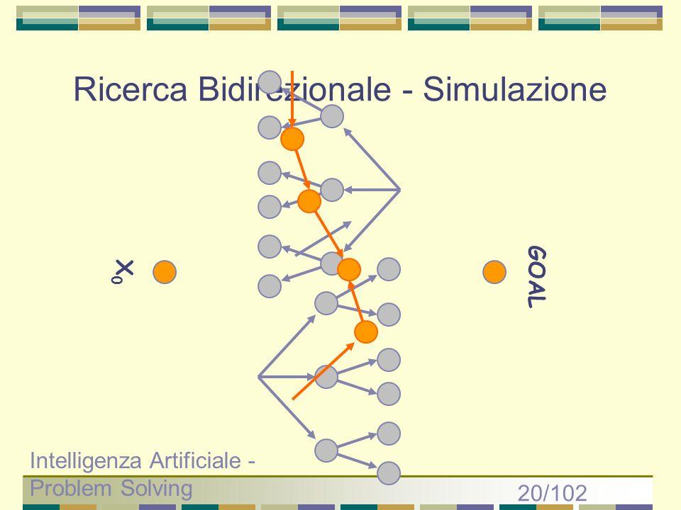 Ricerca Bidirezionale - Simulazione