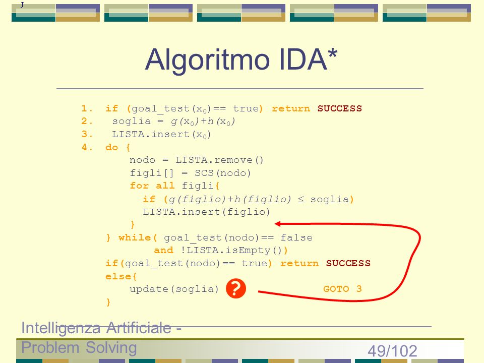 Algoritmo IDA* Intelligenza Artificiale - Problem Solving