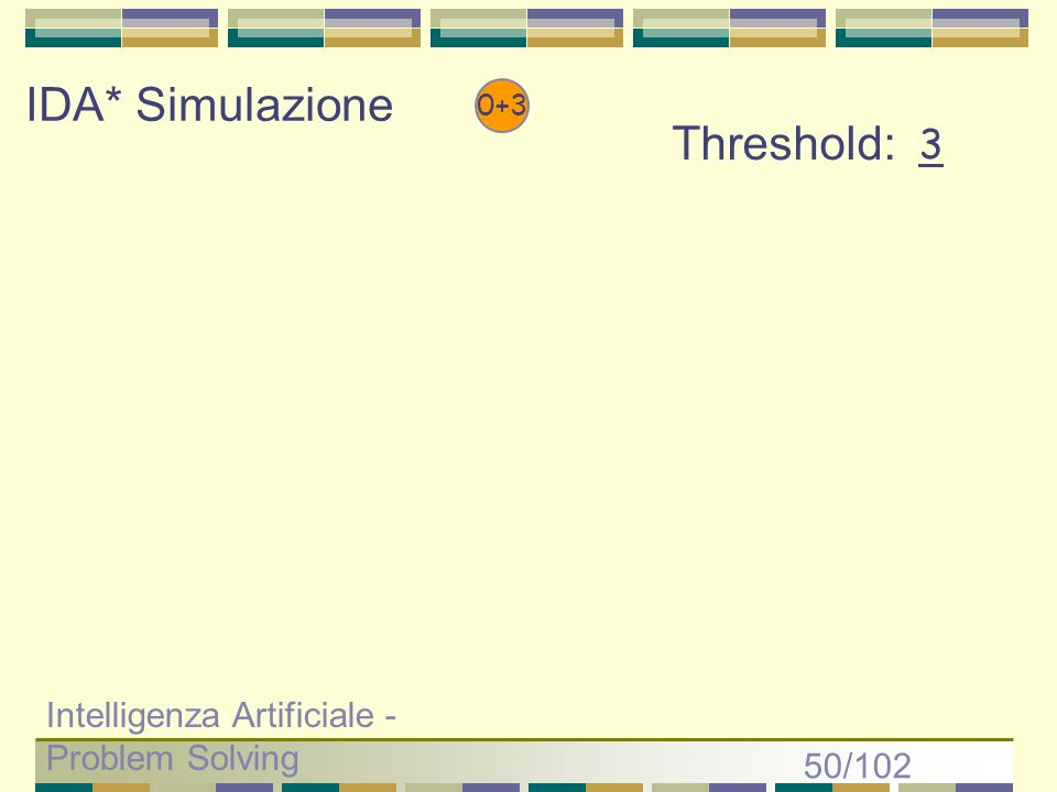 IDA* Simulazione Threshold: 3