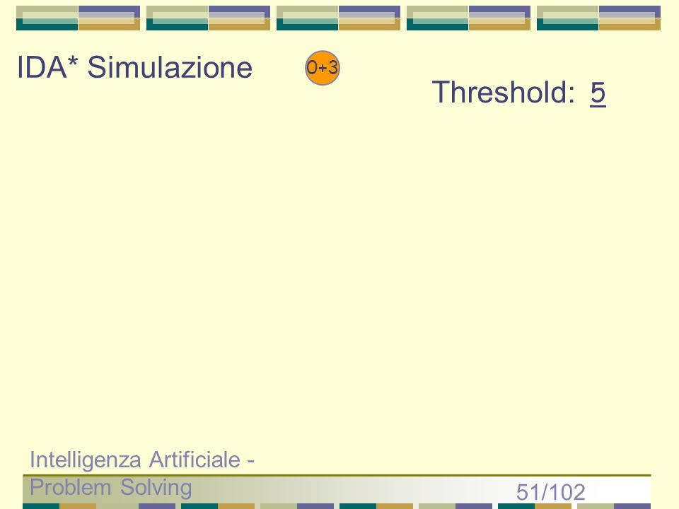 IDA* Simulazione Threshold: 5