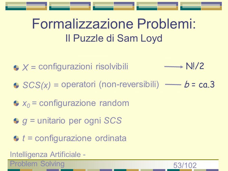Formalizzazione Problemi: Il Puzzle di Sam Loyd