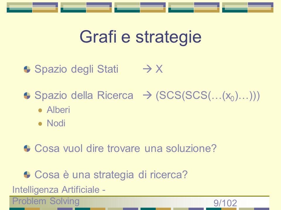Grafi e strategie Spazio degli Stati  X