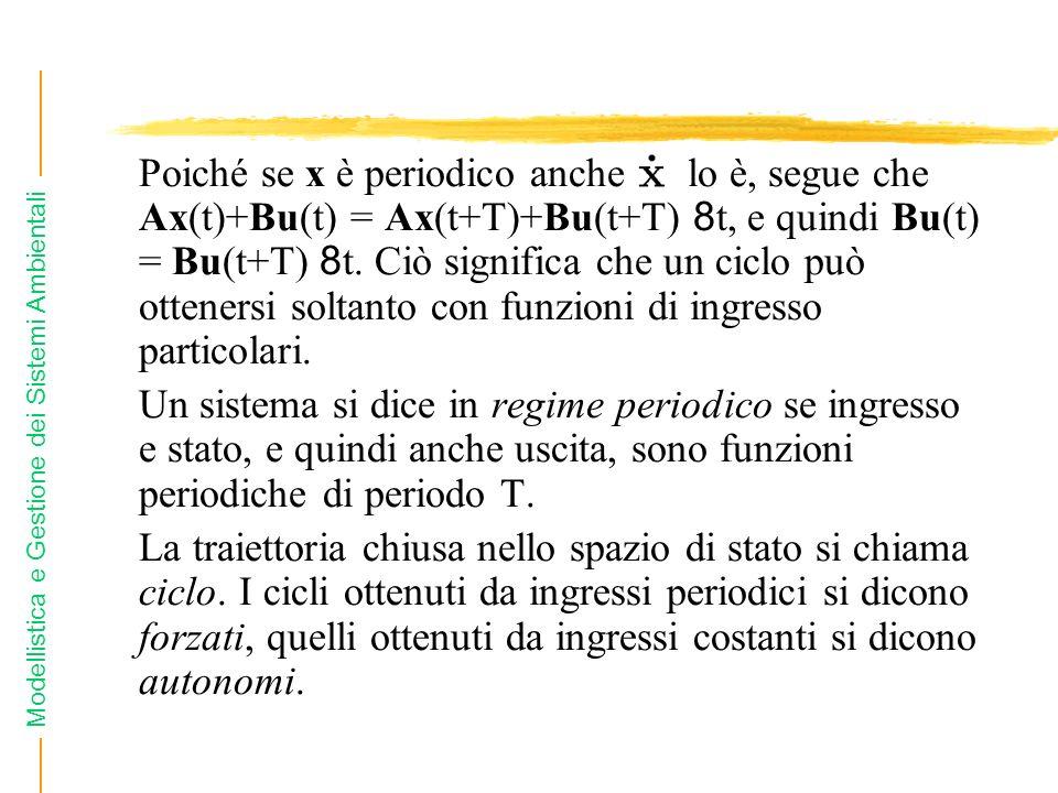 Poiché se x è periodico anche lo è, segue che Ax(t)+Bu(t) = Ax(t+T)+Bu(t+T) 8t, e quindi Bu(t) = Bu(t+T) 8t. Ciò significa che un ciclo può ottenersi soltanto con funzioni di ingresso particolari.