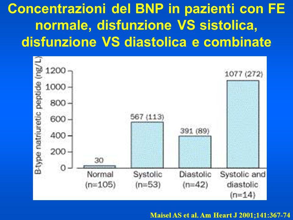 Concentrazioni del BNP in pazienti con FE normale, disfunzione VS sistolica, disfunzione VS diastolica e combinate