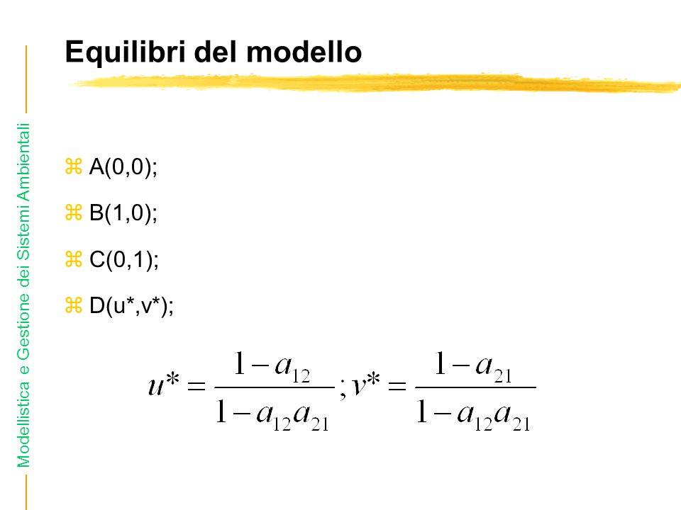 Equilibri del modello A(0,0); B(1,0); C(0,1); D(u*,v*);