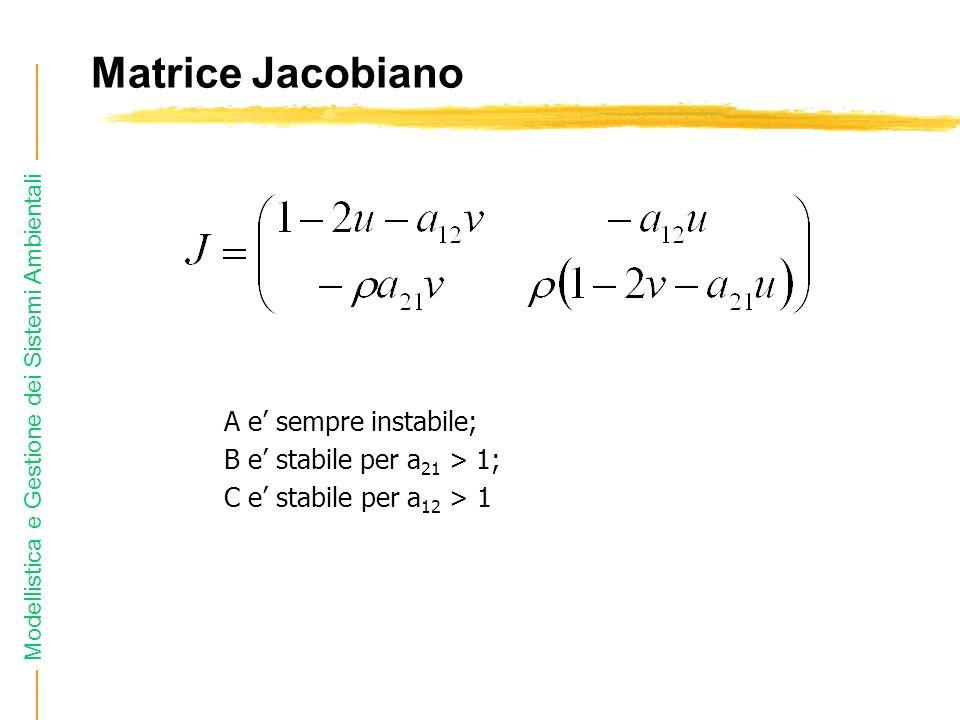 Matrice Jacobiano A e' sempre instabile; B e' stabile per a21 > 1;