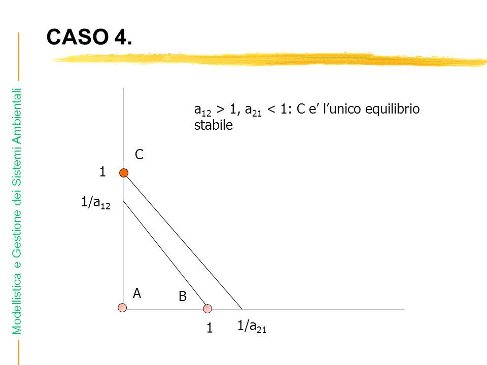 CASO 4. a12 > 1, a21 < 1: C e' l'unico equilibrio stabile C 1