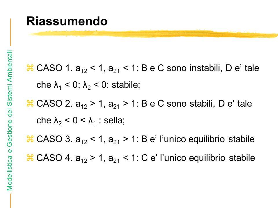 Riassumendo CASO 1. a12 < 1, a21 < 1: B e C sono instabili, D e' tale che λ1 < 0; λ2 < 0: stabile;