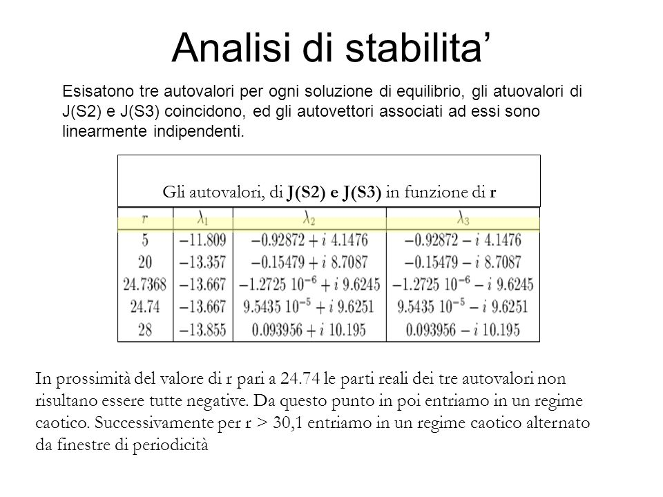 Gli autovalori, di J(S2) e J(S3) in funzione di r