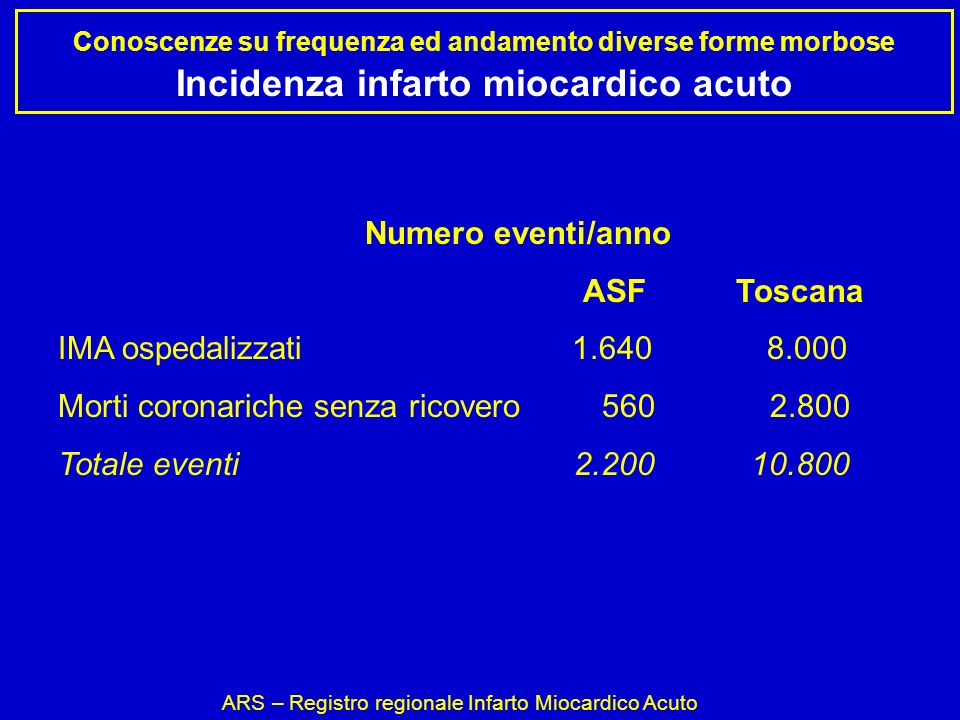 ARS – Registro regionale Infarto Miocardico Acuto