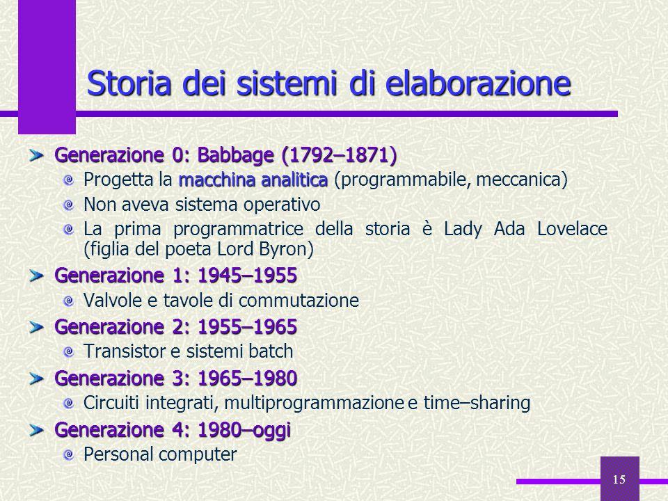 Storia dei sistemi di elaborazione