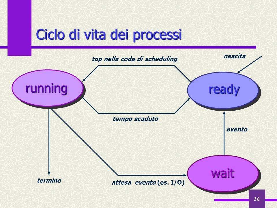 Ciclo di vita dei processi