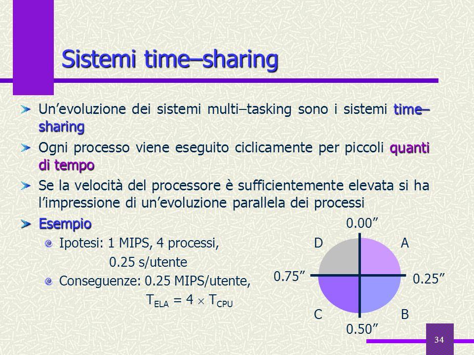 Sistemi time–sharing Un'evoluzione dei sistemi multi–tasking sono i sistemi time–sharing.
