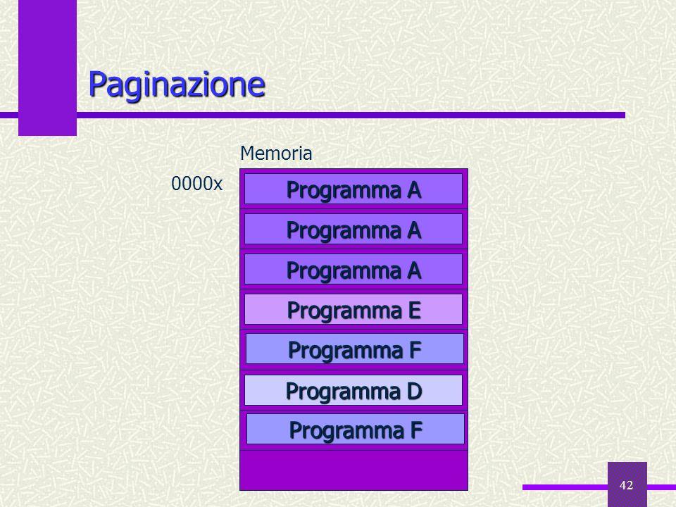 Paginazione Programma A Programma E Programma D Programma F Memoria
