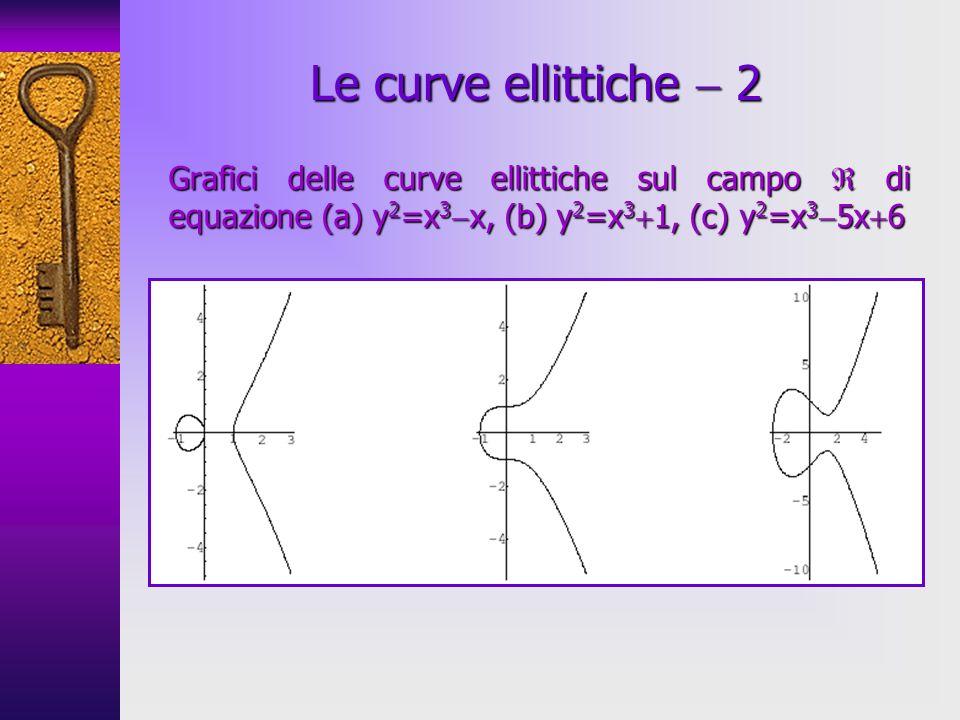 Le curve ellittiche  2 Grafici delle curve ellittiche sul campo  di equazione (a) y2=x3x, (b) y2=x31, (c) y2=x35x6.