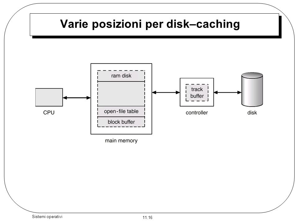 Varie posizioni per disk–caching