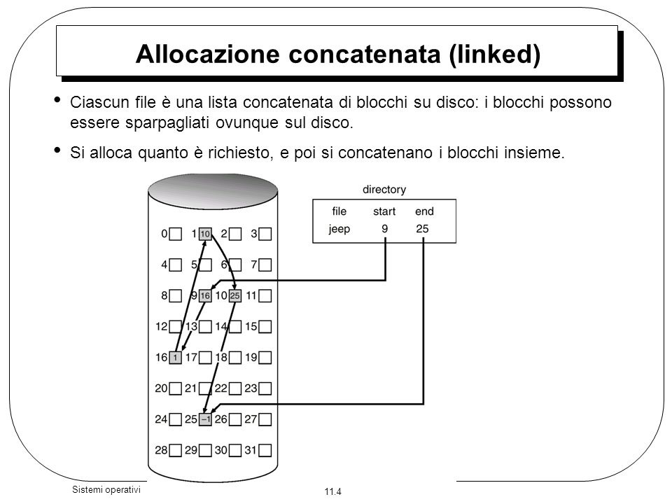 Allocazione concatenata (linked)