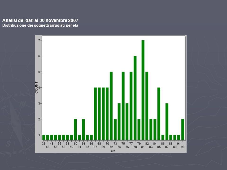 Analisi dei dati al 30 novembre 2007