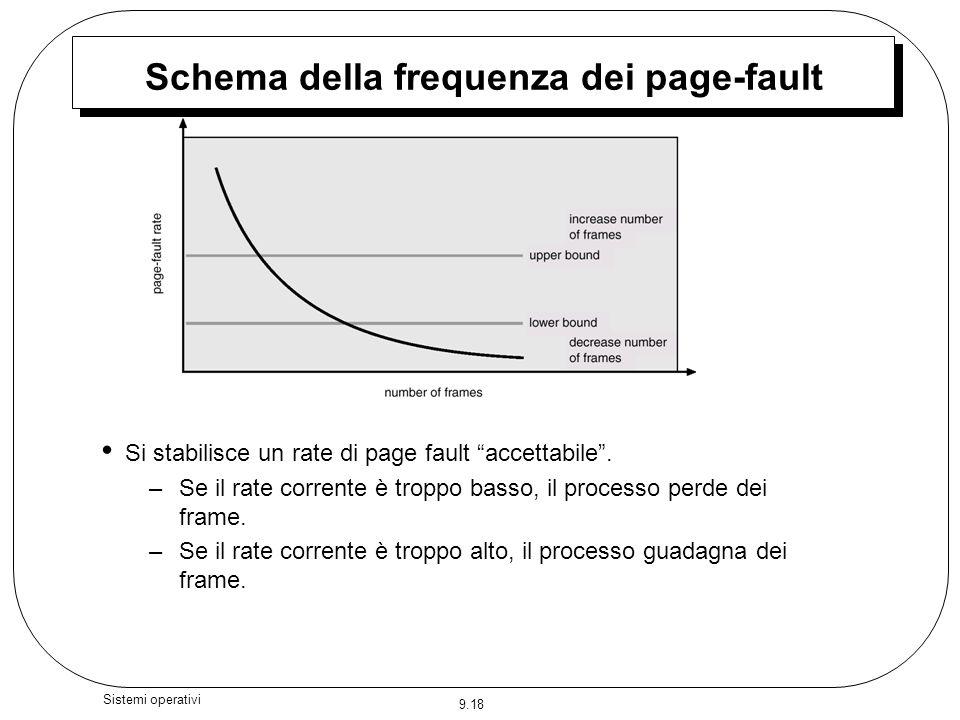 Schema della frequenza dei page-fault