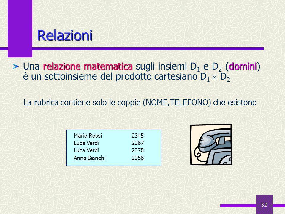 Relazioni Una relazione matematica sugli insiemi D1 e D2 (domini) è un sottoinsieme del prodotto cartesiano D1  D2.