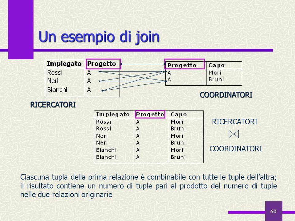 Un esempio di join COORDINATORI RICERCATORI RICERCATORI COORDINATORI