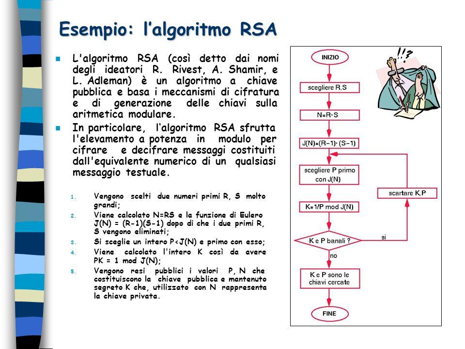 Esempio: l'algoritmo RSA
