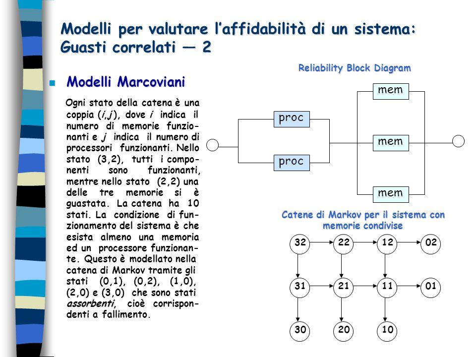 Catene di Markov per il sistema con memorie condivise