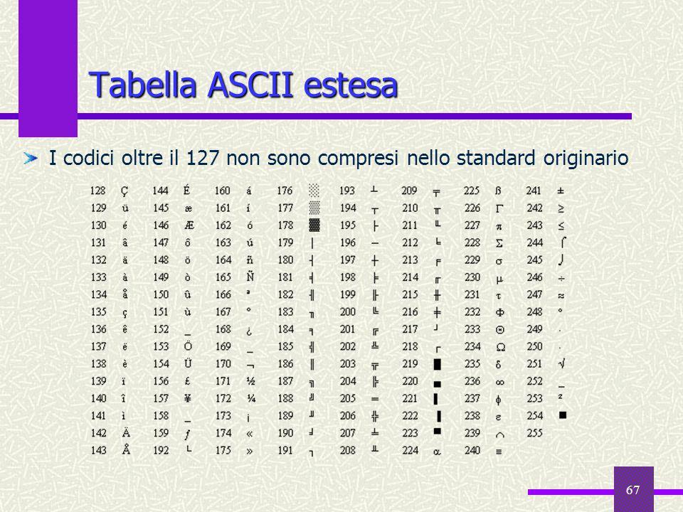 Tabella ASCII estesa I codici oltre il 127 non sono compresi nello standard originario