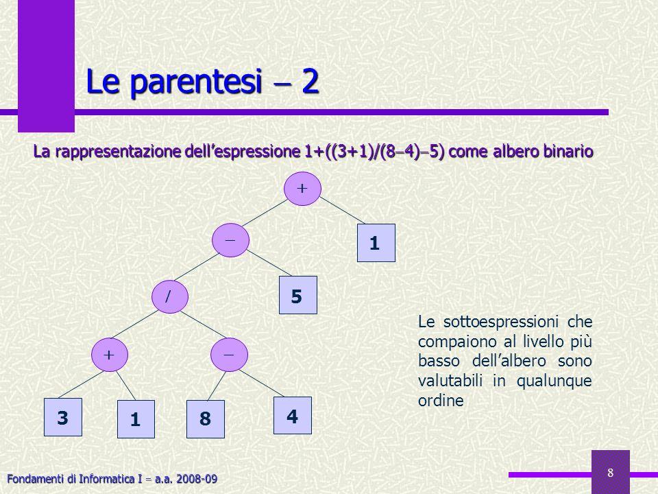 Le parentesi  2 La rappresentazione dell'espressione 1+((3+1)/(84)5) come albero binario.   1.