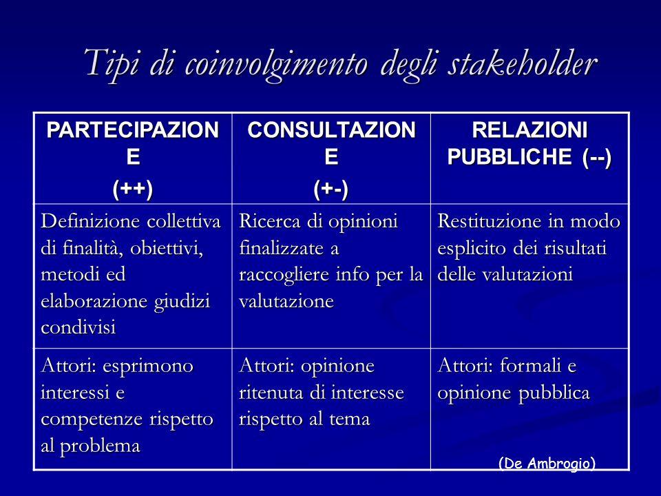 Tipi di coinvolgimento degli stakeholder