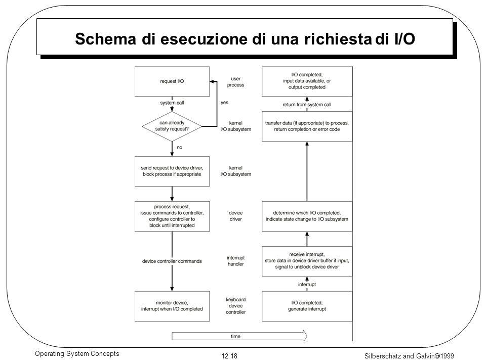 Schema di esecuzione di una richiesta di I/O