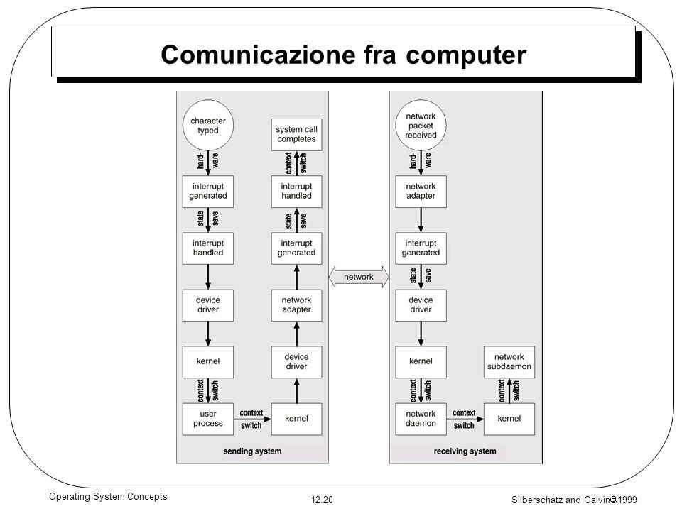 Comunicazione fra computer