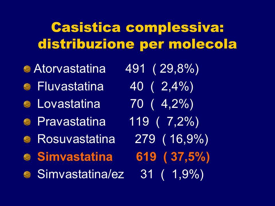 Casistica complessiva: distribuzione per molecola